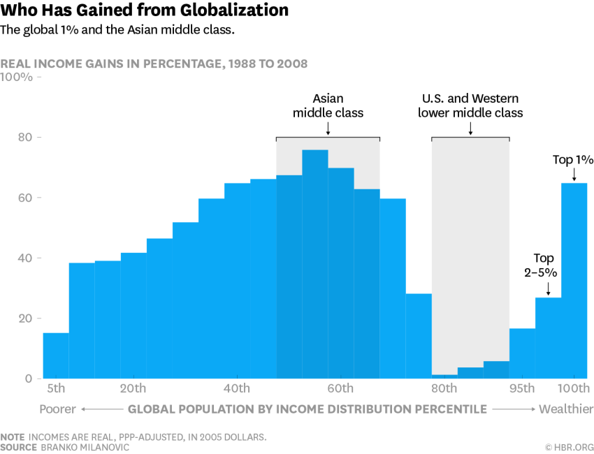Asian Middle Class Have Gained the Most from Globalization