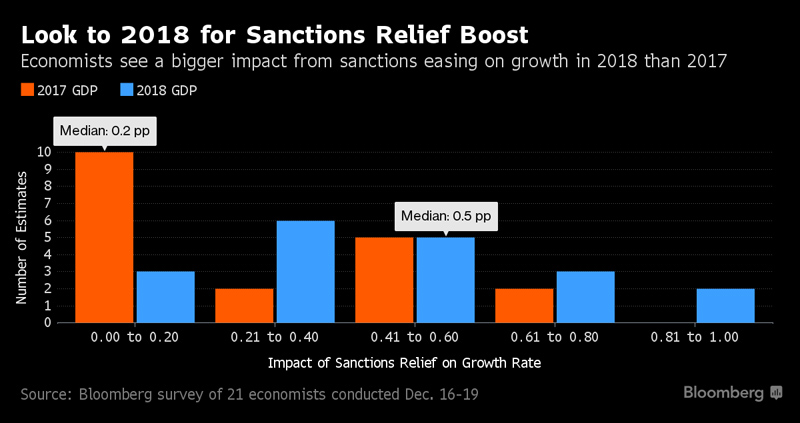 Sanctions_Relief_GDP