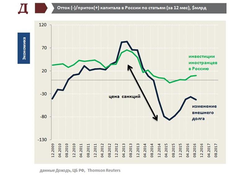 Sanctions_on_Debt