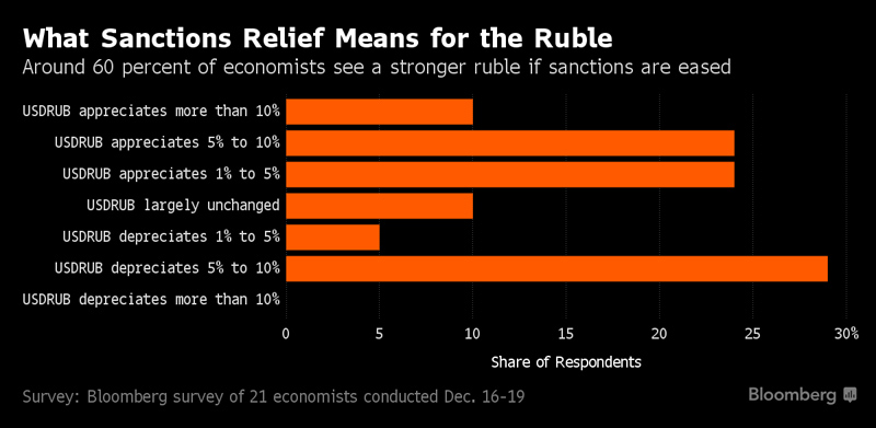Sanctions_on_RUR