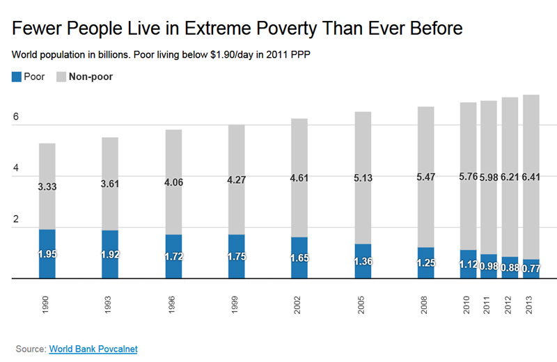 WorldPoverty