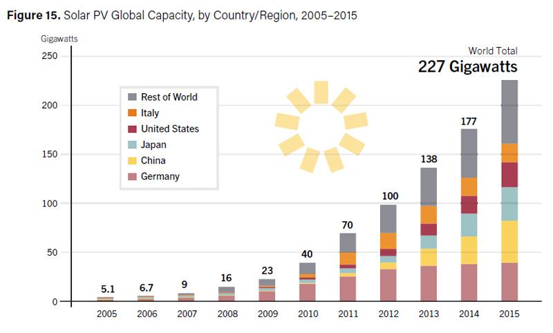 О тёмной стороне солнечной энергетики