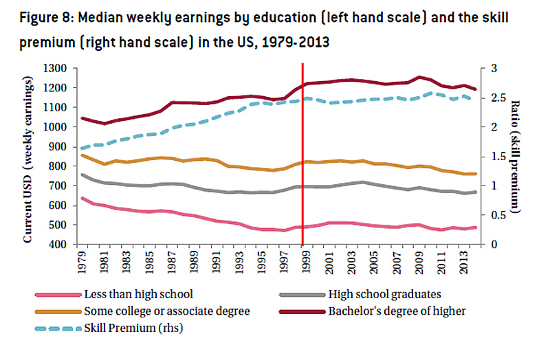 Earnings-by-education