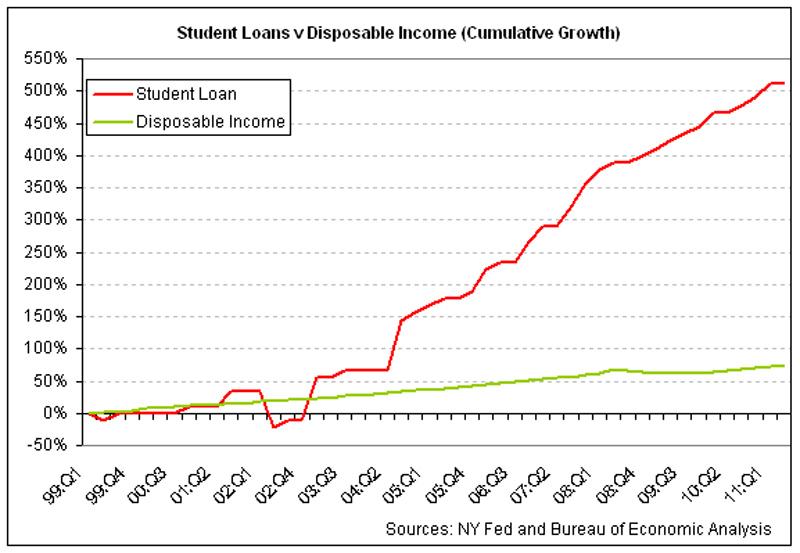 student-loans-v-disp-inc-2011