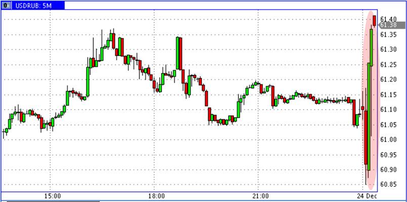 USD-RUR-23_Dec-2016