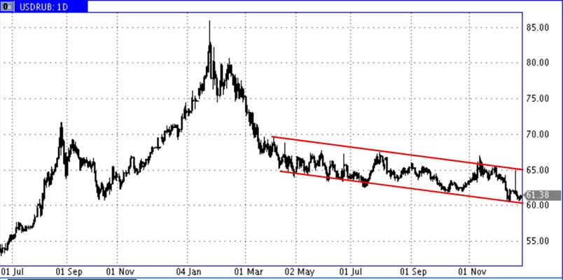 О трёх причинах скорой девальвации USD-RUR_23.12