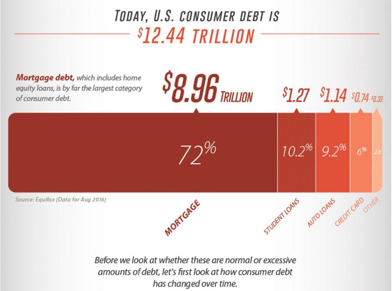 US Consumer Credit 1