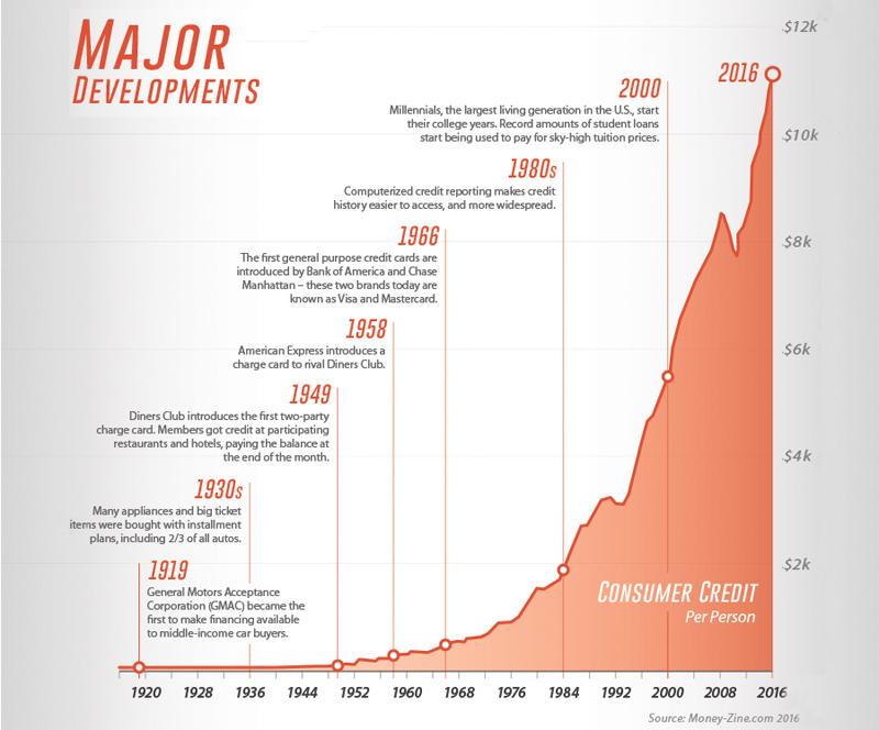 US Consumer Credit 2