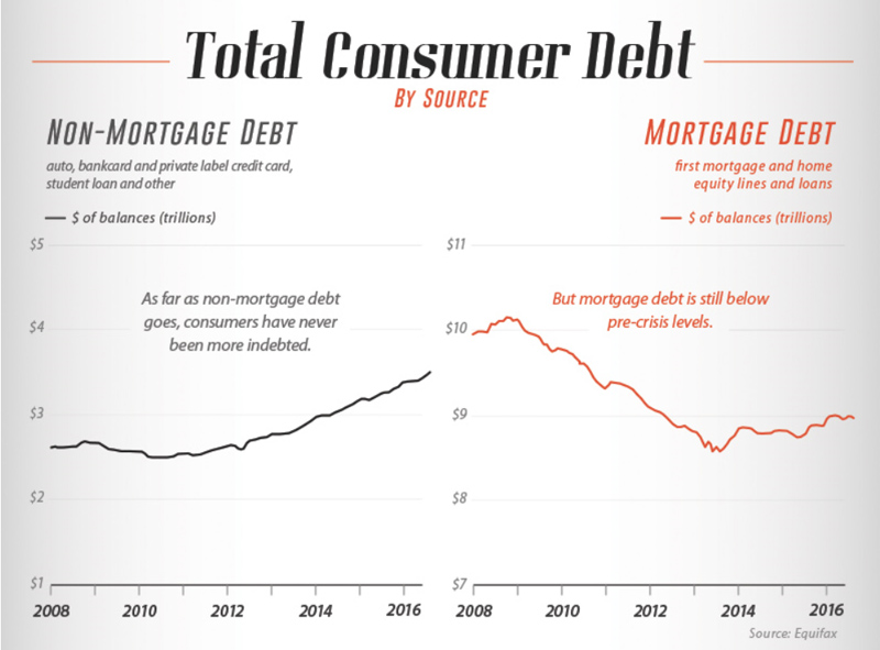 US Consumer Credit 3