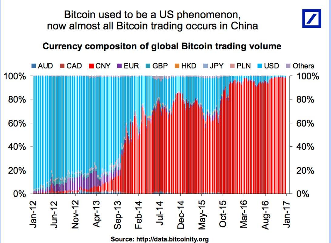 О неприятной правде про биткоин