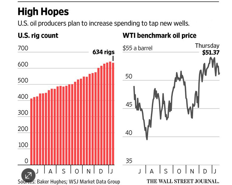 US-Oil-Hopes