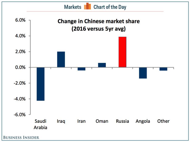 China-Oil-Market