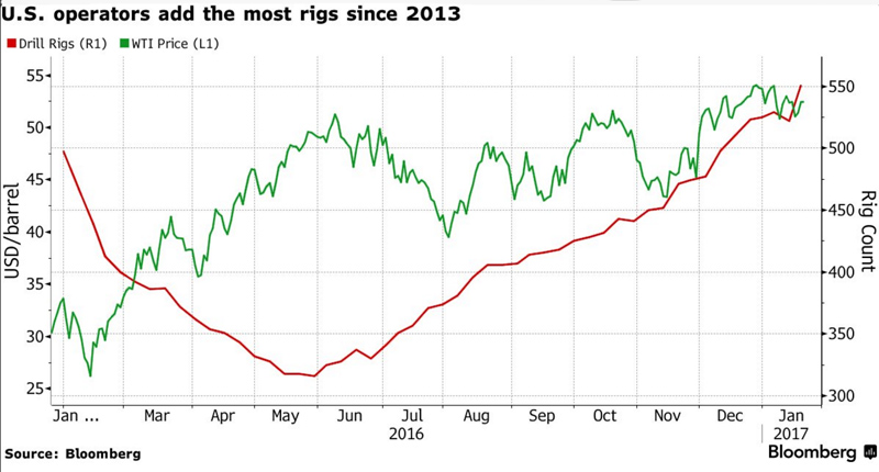 US-Oil-Rig-Count-WTI