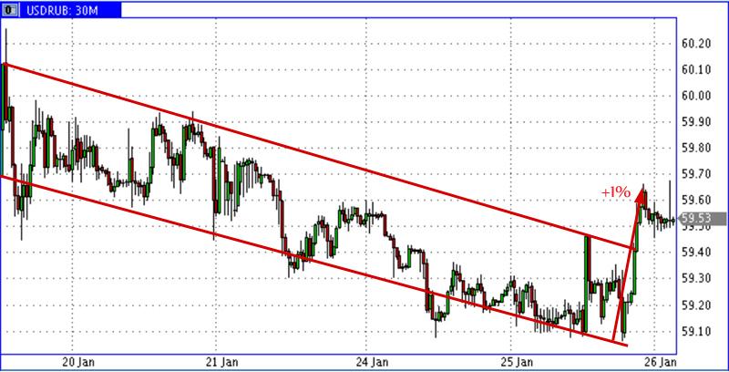 USD-RUR-25_01-2017