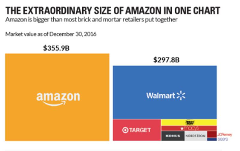AmazonSize