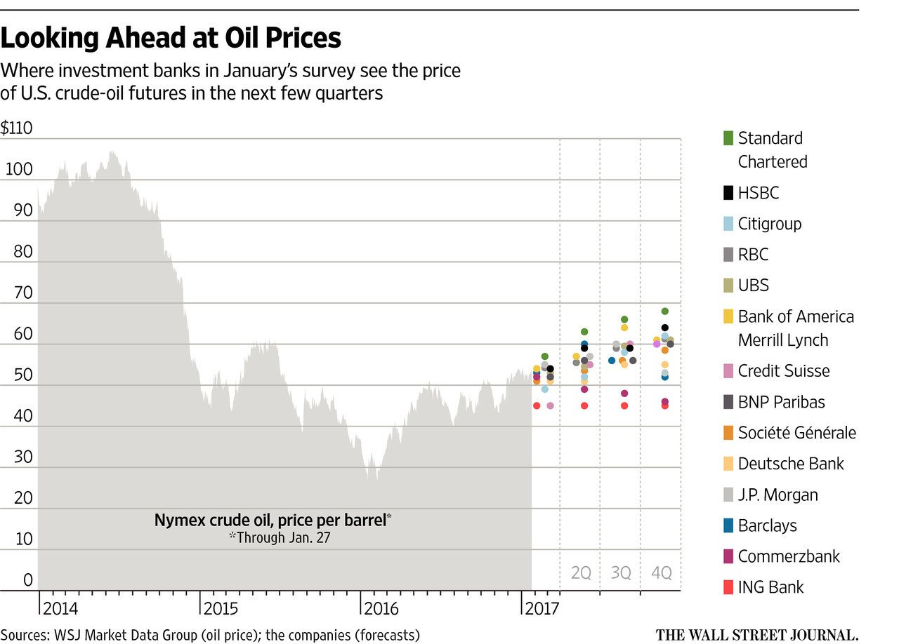 Oil-Prices-Look