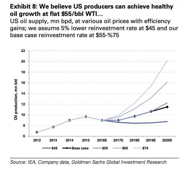 US-Oil-Scenario