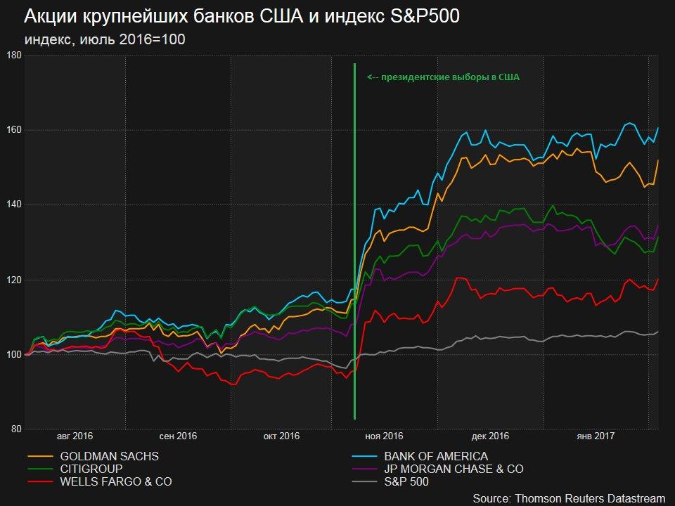 Bank's Stocks