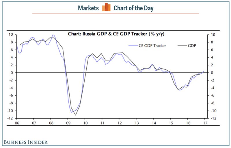 Rus_GDP_2016-17