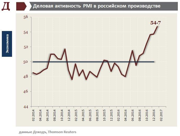 Rus-PMI