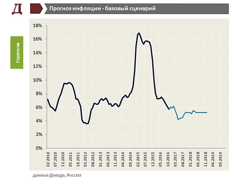 Rus-Infl