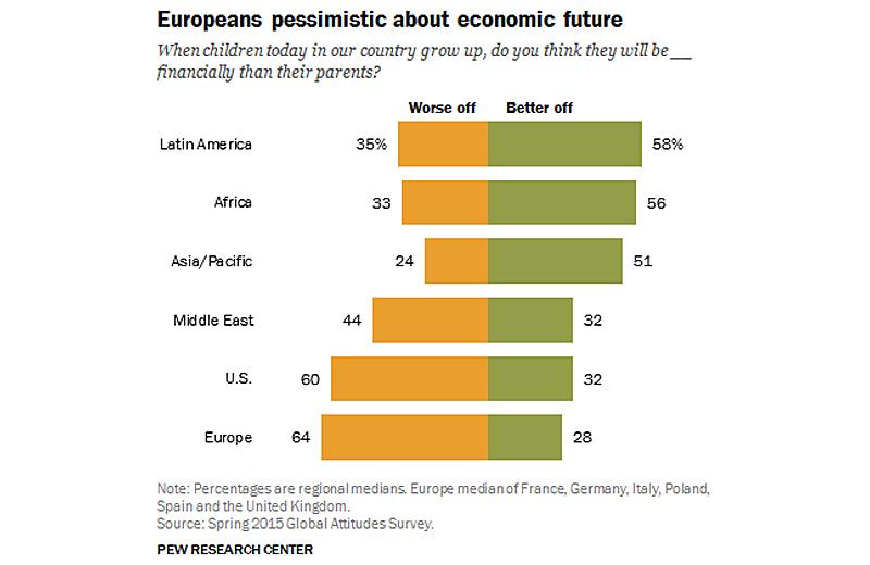 EU-Pessimism