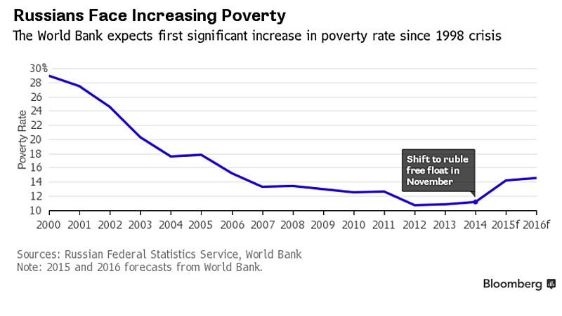 Rus-Poverity