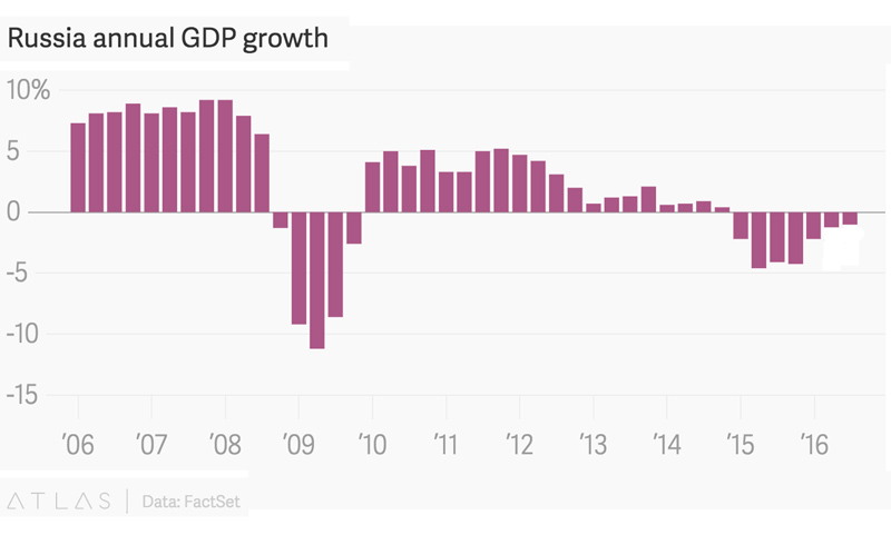 Rus-GDP-Q