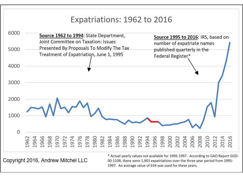 US-Expatriates-Long