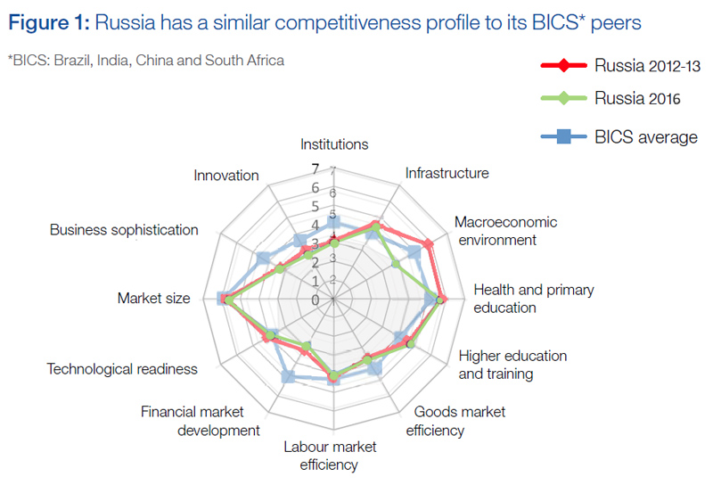 Rus-Competit
