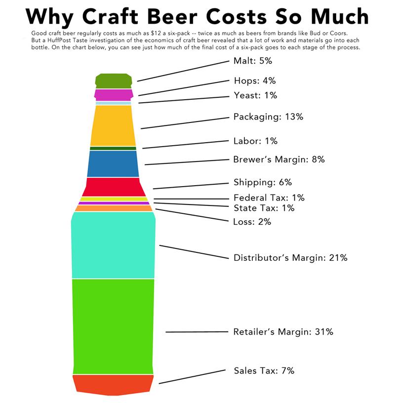BeerInfographic