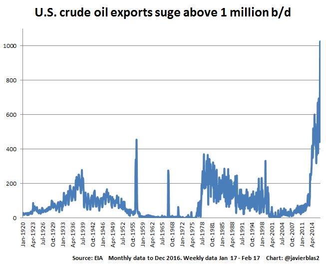 US-Oil-Export