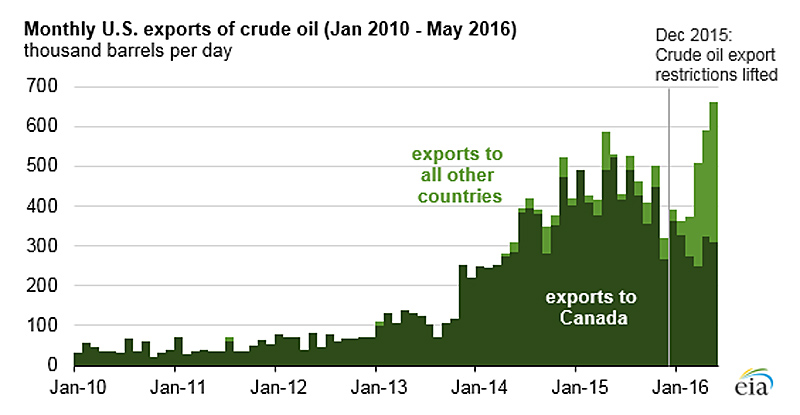 US Oil Export by group