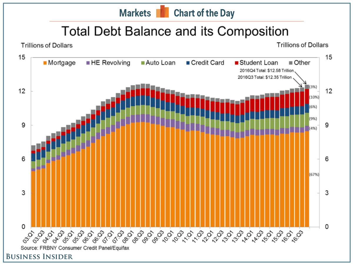 US Debt Balance