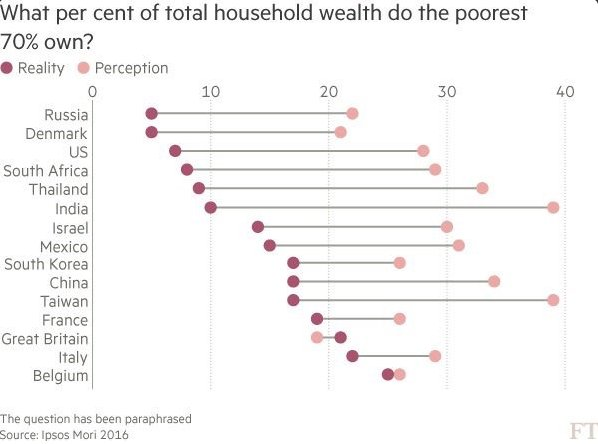 Poorest70