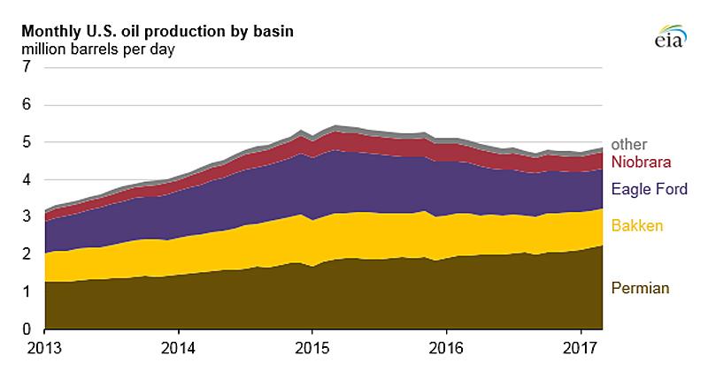 Oil-Prod-Basin
