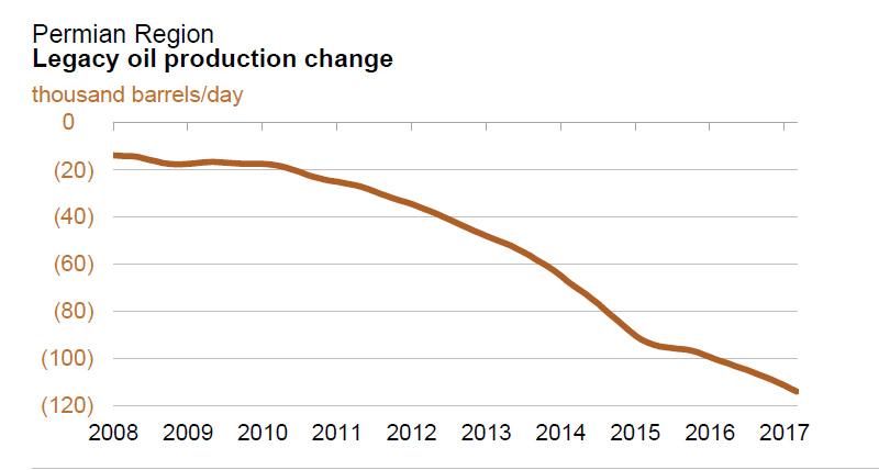 О последней надежде сланцевой нефти США