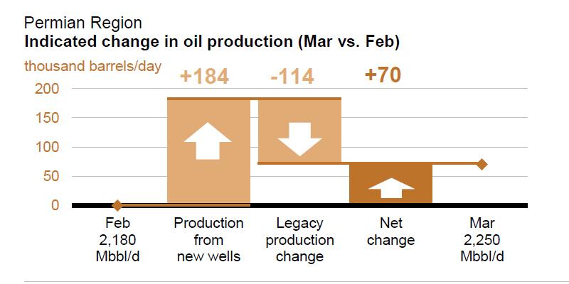 Oil-Perm-3