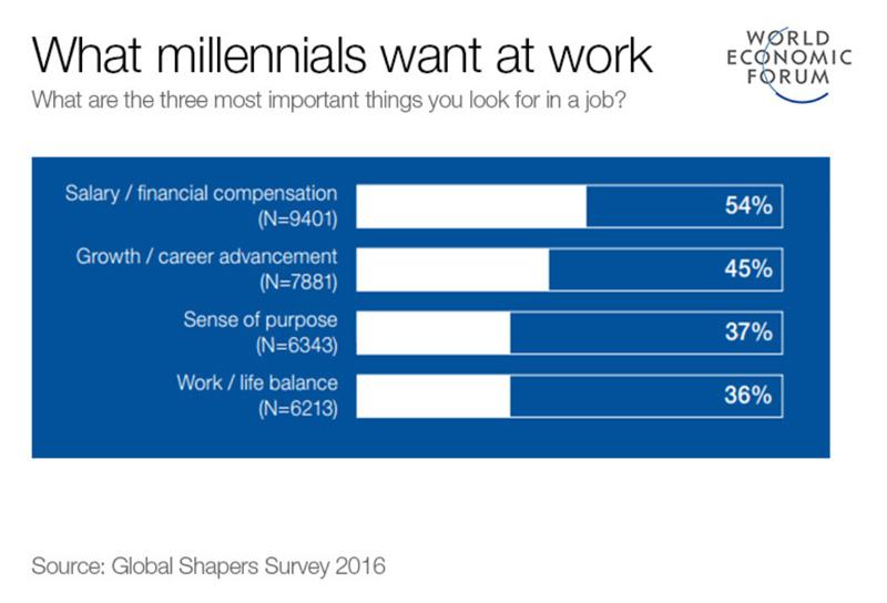 Millenials Wants