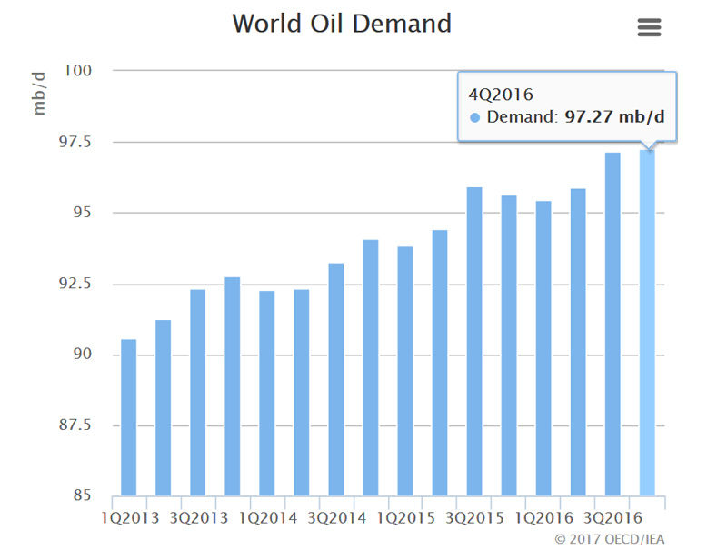 Oil Demand 2016