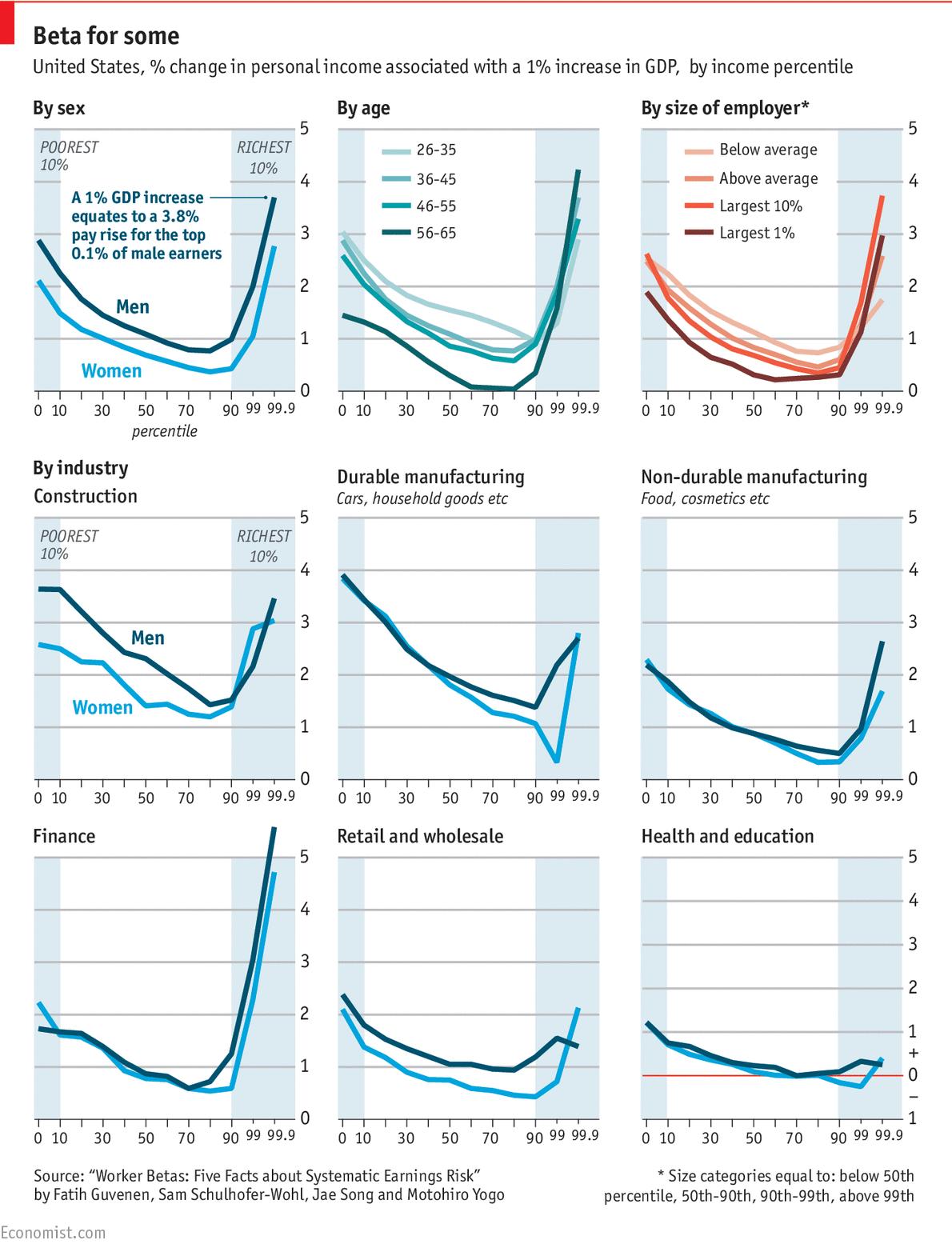 Income-GDP