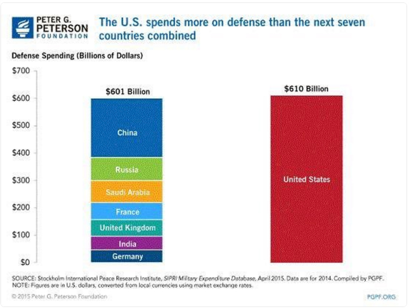 the united states government should cut the military budget in order to reduce the federal budget de 1) the united states spent 20 percent of the federal budget on defense in 2011 all told, the us government spent about $718 billion on defense and international security assistance in 2011.