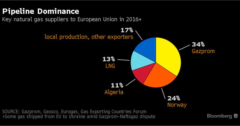 EU-gaz-suppliers
