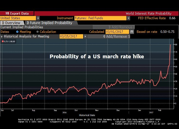 Fed Rates Hike Probability