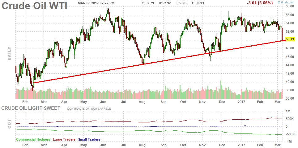 Oil-in-line