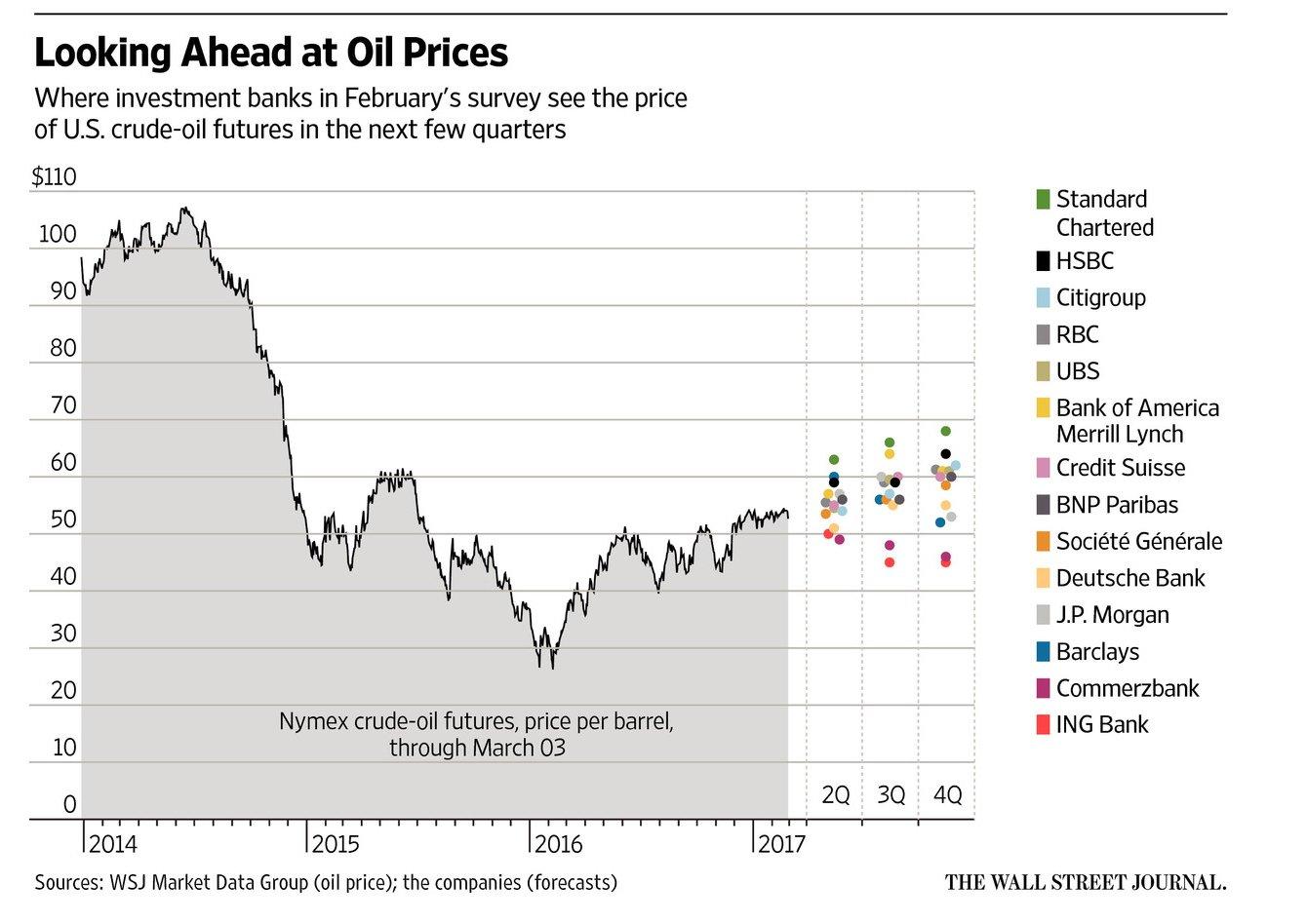 Oil Forecast 2017