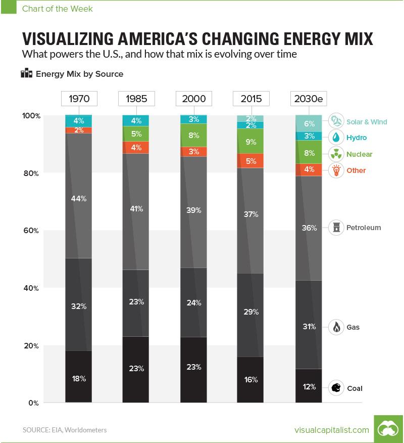 О сдвиге в нефти, альтернативной энергетике и будущих ценах