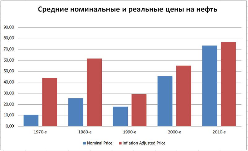 Oil-Avg-Prices-1970-2016