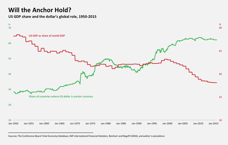 Dollar Global Role