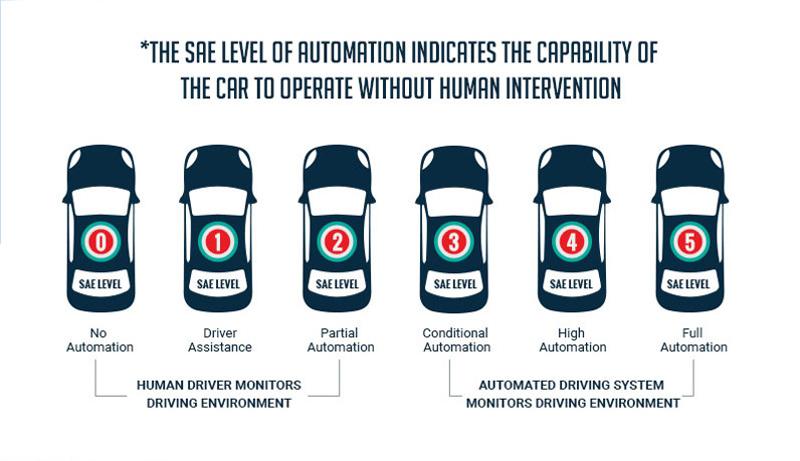autonomous-cars-SAE